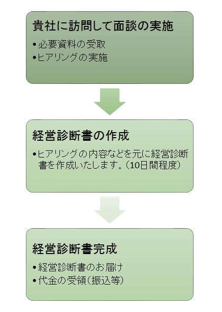 sindansyo